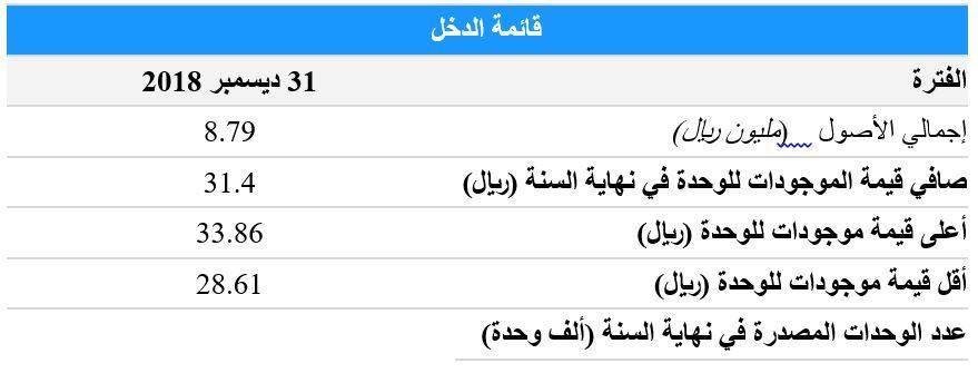 8 8 million riyals high assets of the HSBC Fund» Saudi