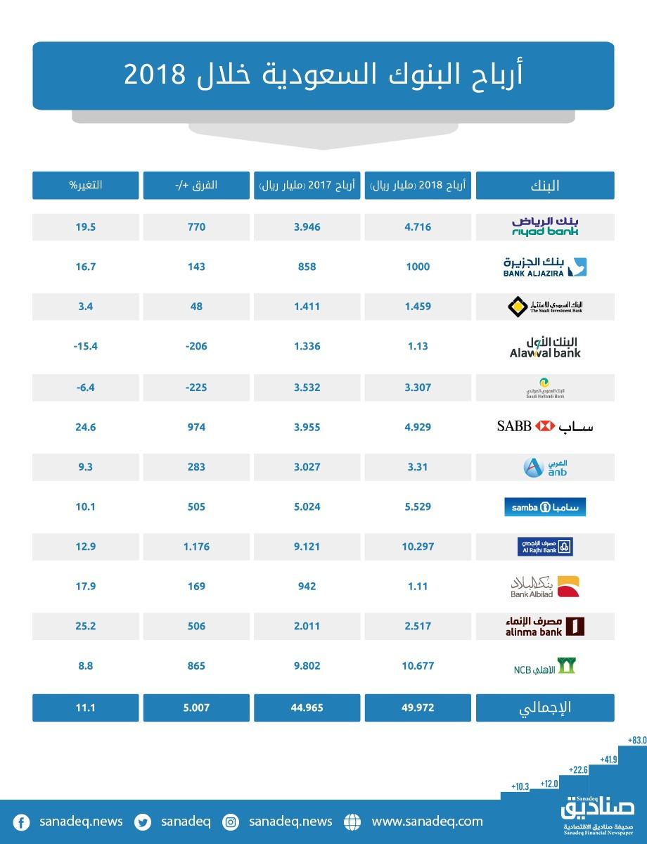 البنوك السعودية تتجه لتحقيق أرباح أعلى خلال 2019 صحيفة صناديق الإقتصادية