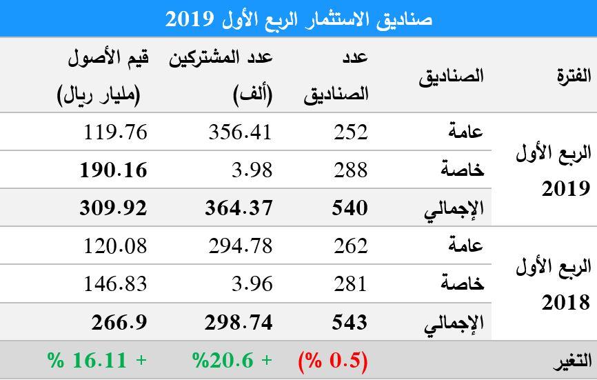 ارتفاع أصول صناديق الاستثمار السعودية الى 310 مليار ريال بنمو 16