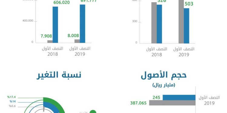 632 مليار ريال ارتفاع قيمة أصول صناديق الاستثمار السعودية بالنصف