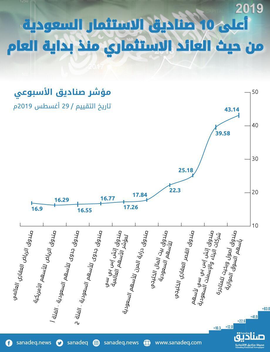 صناديق ترصد أعلى 10 صناديق الاستثمار السعودية من حيث العائد