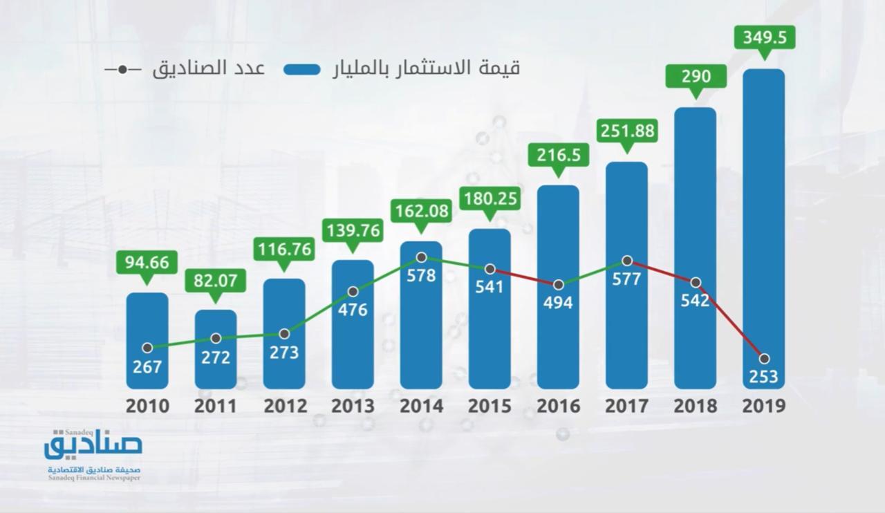 269 نموا في قيمة أصول صناديق الاستثمار السعودية خلال 10 سنوات