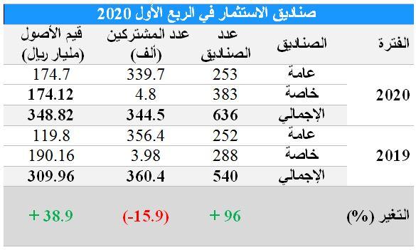 349 مليار ريال قيمة أصول صناديق الاستثمار السعودية في الربع الأول